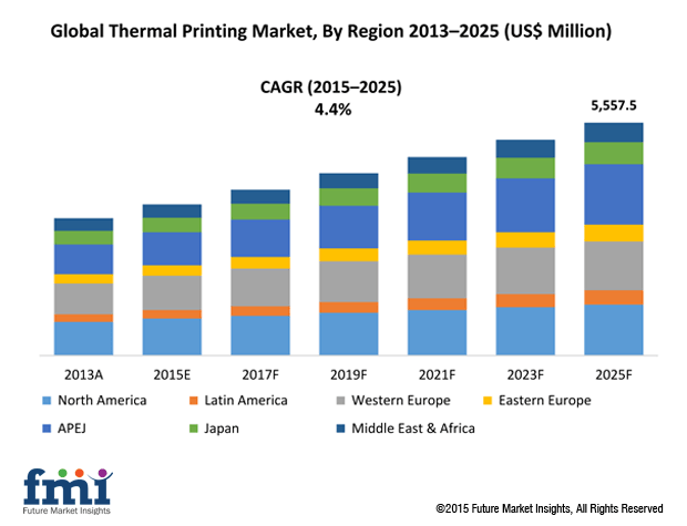 Thermal Printing Market Forecast