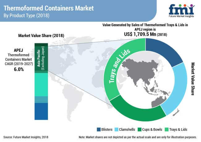thermoformed containers market
