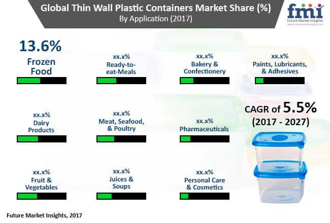 thin wall plastic containers market