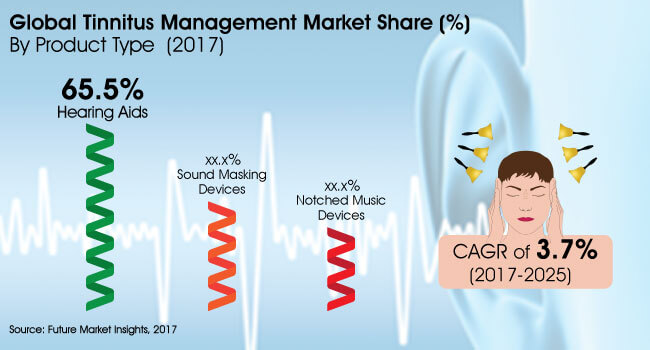 tinnitus management market