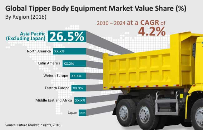 tipper body equipment market_Image for preview analysis