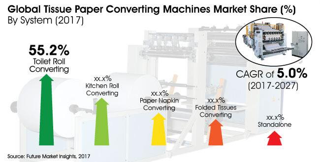 tissue paper converting machines market