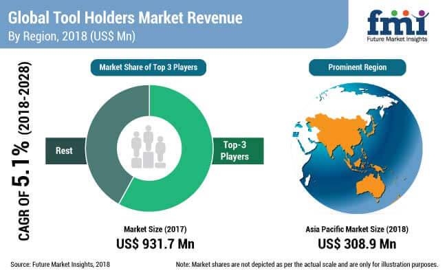 tool holders market