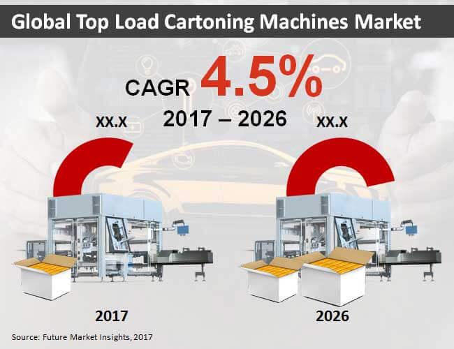 top load cartoning machines market