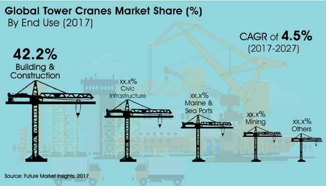 tower cranes market