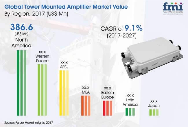 tower-mounted-amplifier-market.jpg