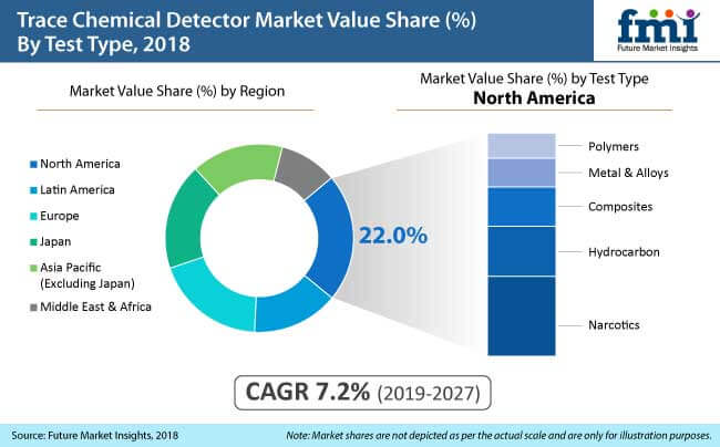 trace chemical detector market