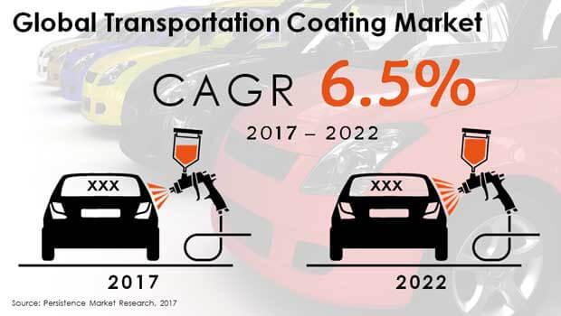 transportation coating market
