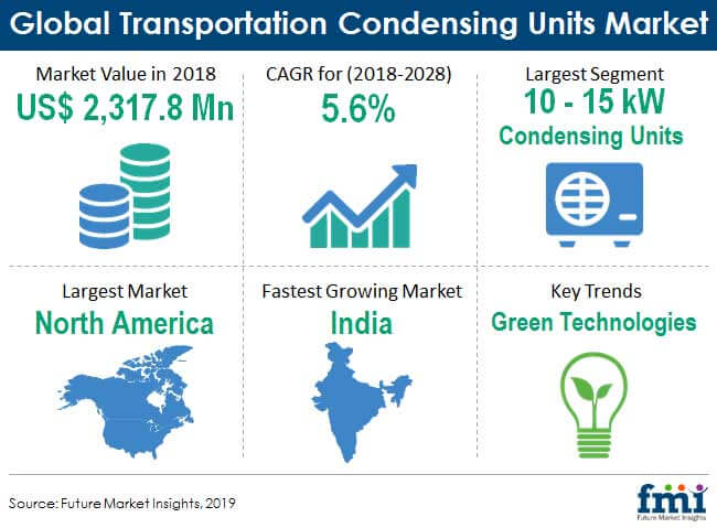 Transportation Condensing Units Market Expectations & Growth Trends Highlighted Until 2028 1