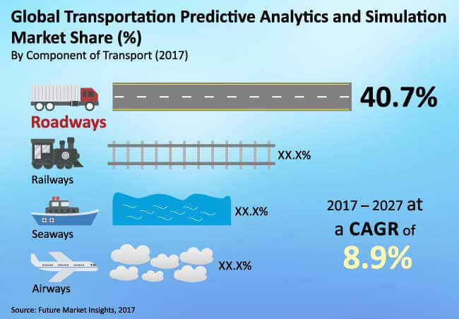 transportation predictive analytics and simulation market