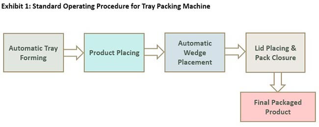 tray packing machine market