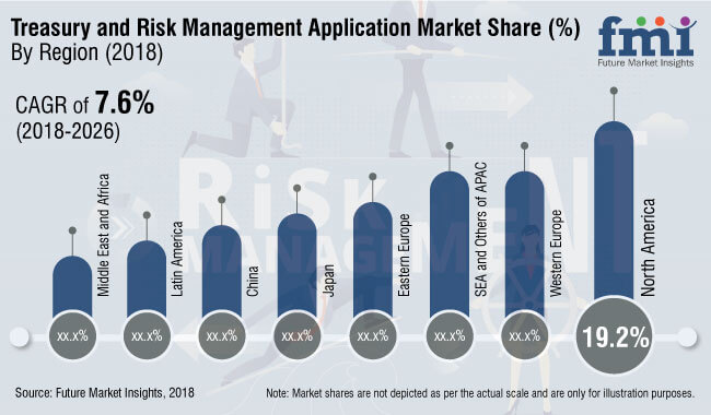 treasury and risk management application market