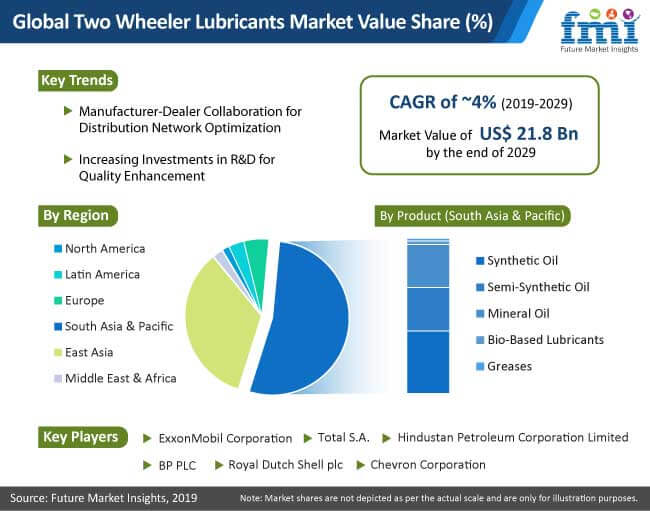 two wheeler lubricants market value share
