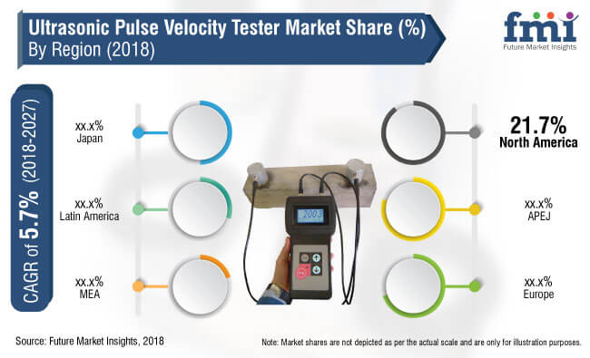 ultrasonic pulse velocity tester market