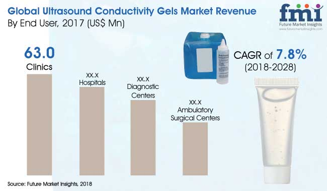 ultrasound conductivity gels market