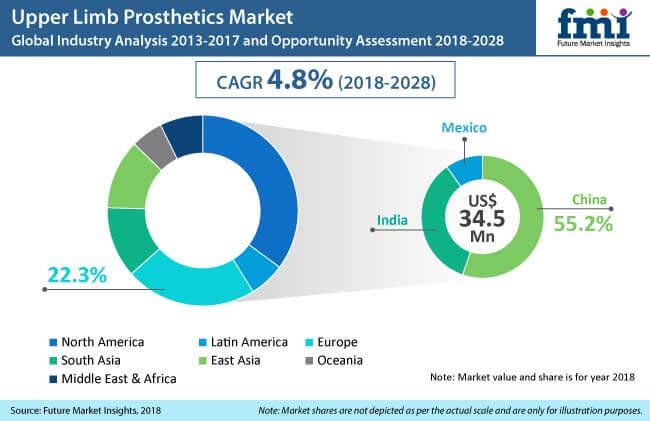 upper limb prosthetics market