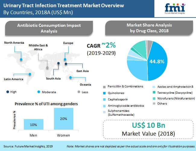 urinary tract infection treatment market overview