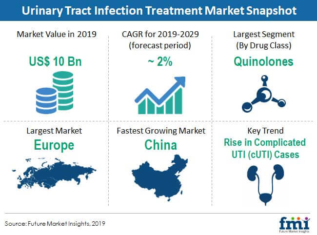urinary tract infection treatment market snapshot