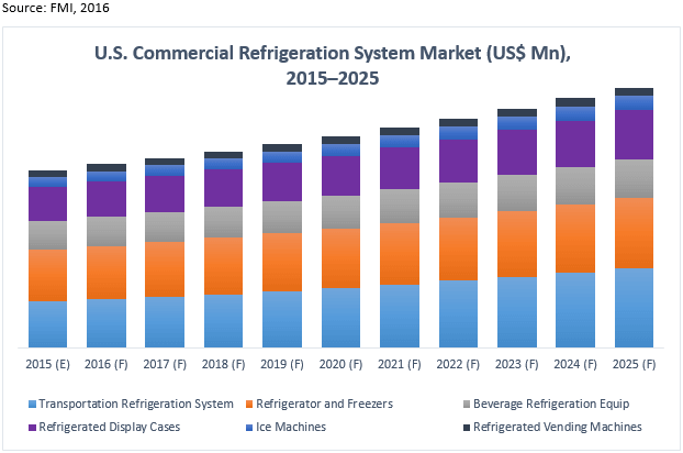 Commercial Refrigeration Equipment Market U S Industry