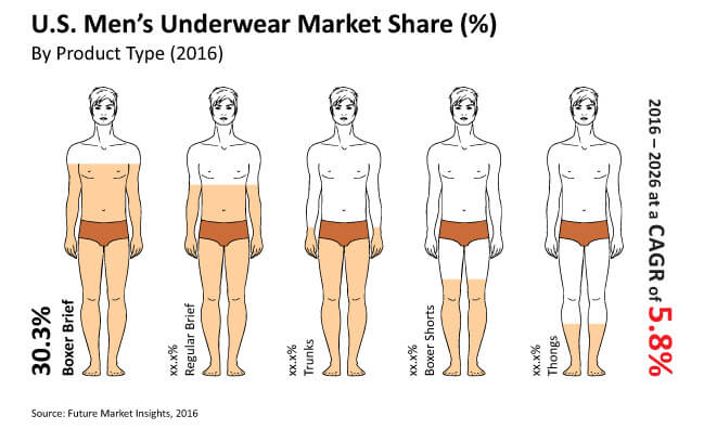 <p><strong>U.S. men&amp;rsquo;s underwear market is a multibillion dollar industry growing at a respectable rate</strong></p> <p>In terms of value, the U.S. men&amp;rsquo;s underwear market is anticipated to register a CAGR of 5.8% during the forecast period and is expected to reach a value of nearly US$ 6,000 Mn by 2026 end. Among all the variety of products available in the market, boxer shorts are anticipated to be the fastest growing segment during the assessment period of 2016-2026. Also, due to rising levels of obesity, XXXL is projected to be the fastest growing size during the decade. Out of the total U.S. underwear market, the mass merchant distribution channel segment accounts for nearly 70% of the market value and online stores have a share of approximately 10%.</p> <p><strong>Rising personal hygiene awareness along with increasing disposable income to contribute to the revenue growth of the U.S. men&amp;rsquo;s underwear market</strong></p> <p>Increasing awareness regarding health and fitness and personal hygiene among men is influencing them to use two fresh/clean sets of undergarments in a day. Apart from this, increasing disposable income, on-the-go lifestyle, improved living standards and changing preferences of consumers are fuelling the revenue growth of the men&amp;rsquo;s underwear market in the U.S. In addition, the spread of modern retail formats such as supermarkets, discount stores and pharmacy stores is resulting in increasing product visibility. Also, availability of a large variety of products related to intimate apparels for men at discounted rates is fuelling the online shopping trends for underwear in the U.S. &amp;nbsp;</p> <p>The U.S. men&amp;rsquo;s underwear market is highly competitive owing to presence of a relatively high number of global and local intimate apparel manufacturers. The market is characterised by a high intensity of brand loyalty. It has been noted that consumers in the U.S. prefer established and well-known brands and are generally reluctant to switch to newer brands emerging in the market. Also, customers face difficulties buying underwear from brick-and-mortar stores due to lack of availability of the product of their choice. These may act as restraints in the growth of the U.S men&amp;rsquo;s underwear market.</p> <p><strong>Escalating demand for fashionable and trendy underwear is a factor foreseen to fuel demand for boxer shorts in the U.S. men&amp;rsquo;s underwear market during the forecast period</strong></p> <p>Boxer briefs segment is estimated to account for more than 30% in terms of value contribution by the end of 2015, and is expected to register a CAGR of 6.0% during the assessment period. Increasing disposable income coupled with changing lifestyle of consumers are factors anticipated to fuel demand for boxer briefs during the forecast period. The boxer shorts segment is estimated to account for around 15% market share by the end of 2015, and is anticipated to register a robust CAGR at 7.3% over the decade. Rising number of metrosexual men in the U.S. is increasing consumer spending on fashion products, which is likely to boost demand for boxer shorts in the U.S.</p> <p><strong>A brief snapshot of boxer type underwear segment market numbers</strong></p> <ul> <li>In 2015, the boxer brief segment was valued more than US$ 970 Mn and is estimated to reach a value of more than US$ 1000 Mn by the end of 2016</li> <li>By 2026, the boxer brief segment is expected to reach a value of more than US$ 1,800 Mn, registering at a CAGR of 6.4% in the forecast period</li> <li>The boxer brief segment in the U.S. men's underwear market is expected to create absolute $ opportunity of more than US$ 50 Mn in 2017 over 2016</li> <li>In 2015, the boxer shorts segment stood at a market valuation in excess of US$ 445 Mn and is estimated to reach a value of approximately US$ 470 Mn by the end of 2016</li> <li>By 2026, the boxer shorts segment is expected to reach a value of more than US$ 770 Mn, registering a CAGR of 5.1% during the forecast period</li> </ul>