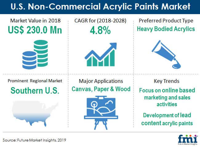 us non commercial acrylic paints market snapshot