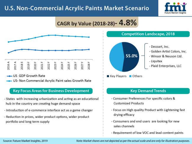 us non commercial acrylic paints market