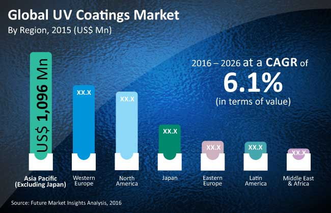 uv coatings market