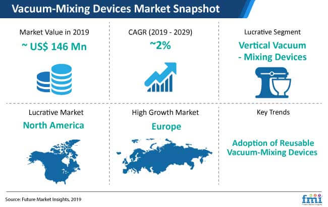 vacuum mixing devices market snapshot