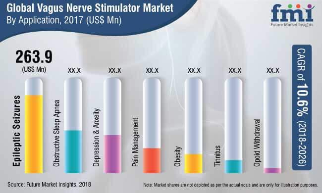 vagus nerve stimulator market