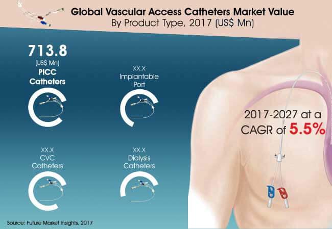 vascular-access-catheters-market.jpg