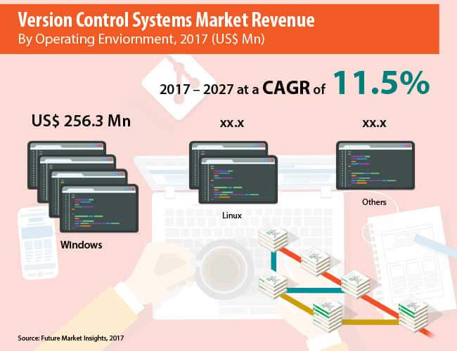 version control systems market