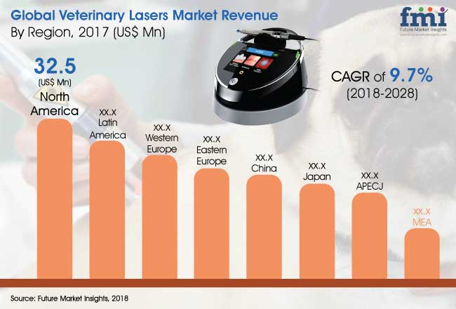 veterinary-laser-market