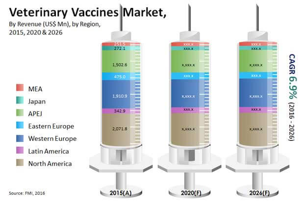 veterinary-vaccines-market