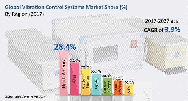 vibration-control-systems-market