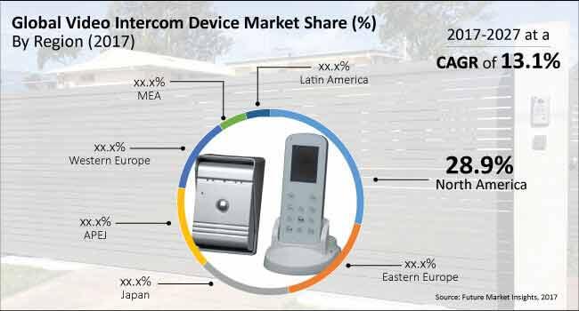 video-intercom-device-market
