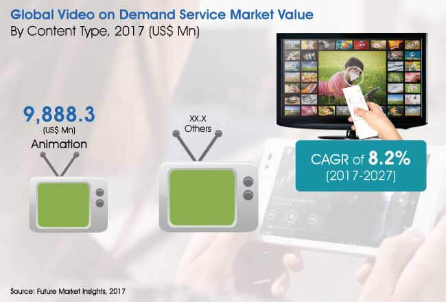 video on demand service market