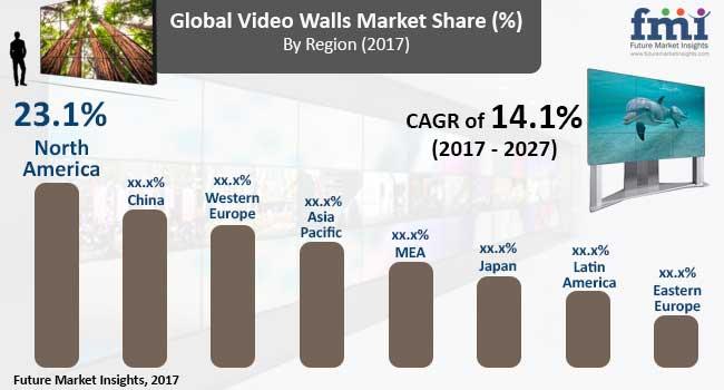 video walls market