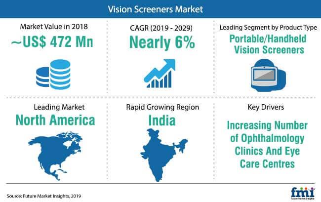 Vision Screeners Market