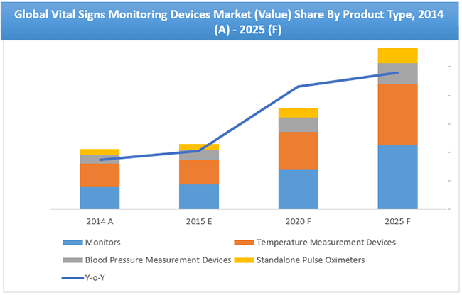 Vital Signs Monitoring Devices Market Value