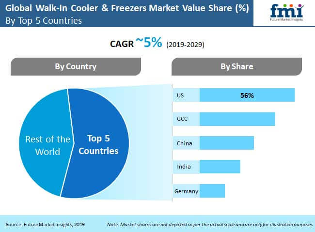 walk in cooler freezers market