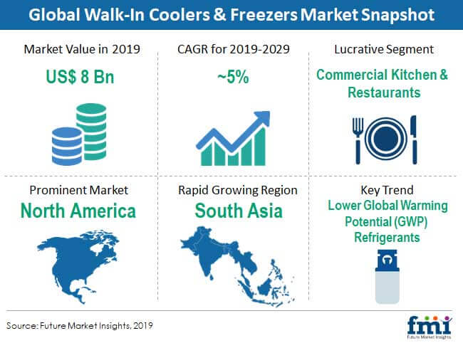 walk in coolers freezers market snapshot