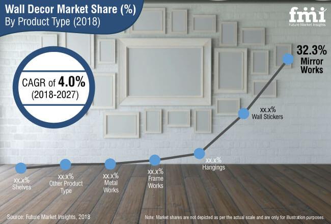 wall decor market