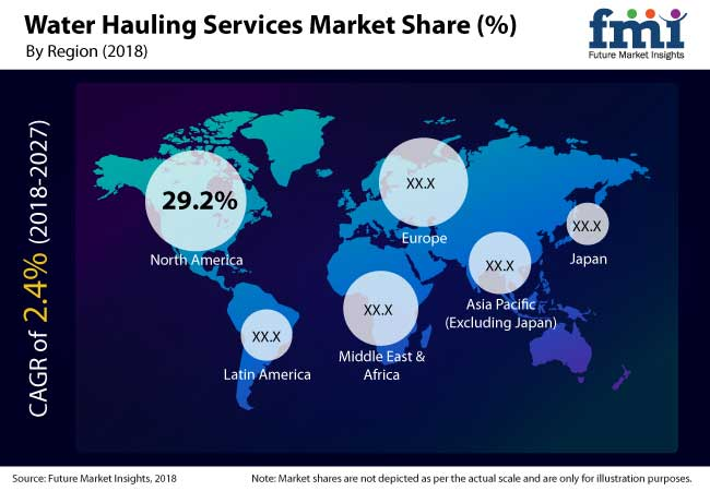 water hauling services market share