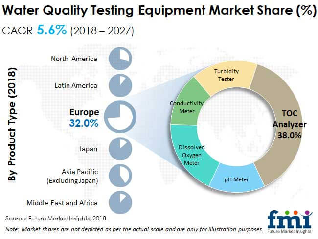water quality testing equipment market