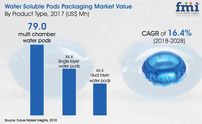 water soluble pods packaging market