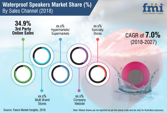 waterproof speaker market