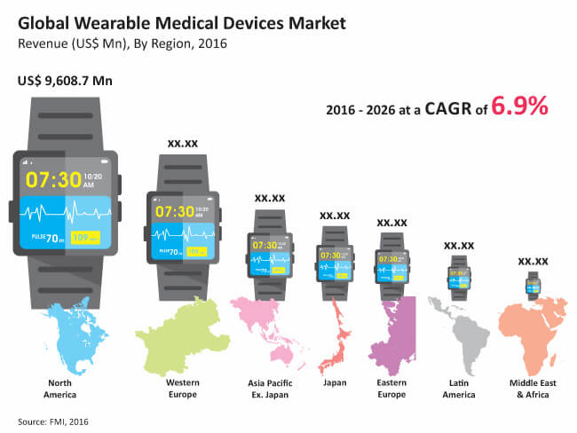 Wearable Medical Devices Market Global Industry Analysis