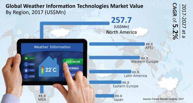 weather information technologies market