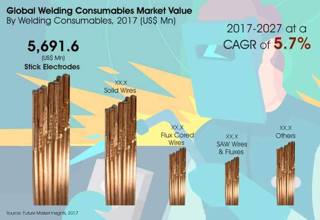 welding consumables market