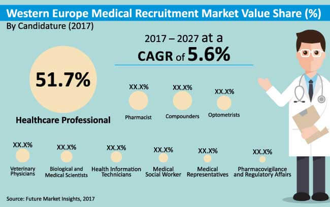Medical Recruitment Market Western Europe Industry